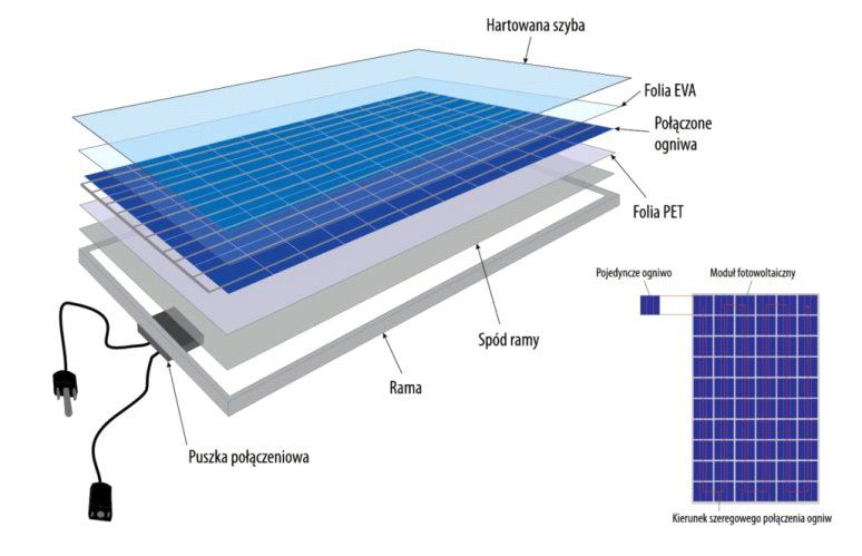 Schemat budowy systemu PV